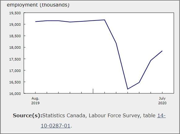 إنخفاض نسبة البطالة فى كندا مع وجود 419000 فرصة عمل خلال شهر يوليو