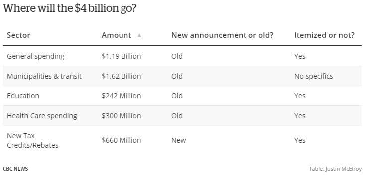 خطة إنتعاش إقتصاد كولومبيا البريطانية بقيمة 1.5 مليار دولار