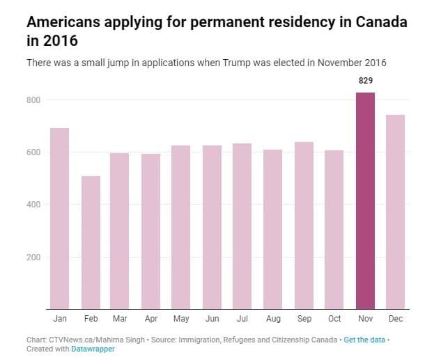 زيادة عدد الأمريكيين الراغبون فى الإنتقال إلى كندا