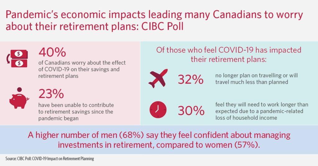 إستطلاع يوضح الضغوط المالية التى يتعرض لها الكنديين بسبب كوفيد-19