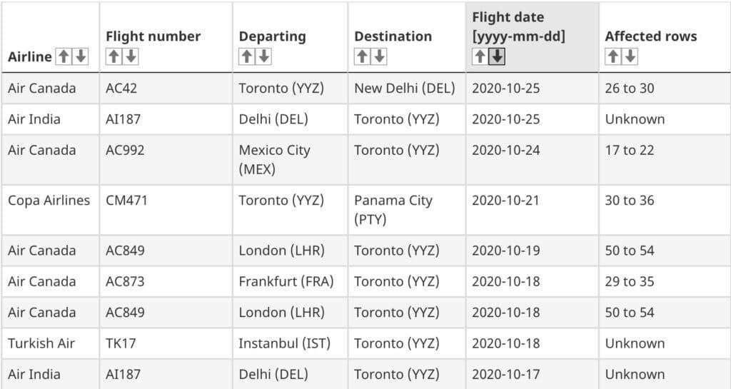 تحديد 25 رحلة طيران فى تورنتو بحالات إصابة بفيروس كورونا المؤكدة