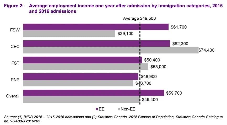 دراسة حول أداء المهاجرين عبر Express Entry فى سوق العمل الكندى