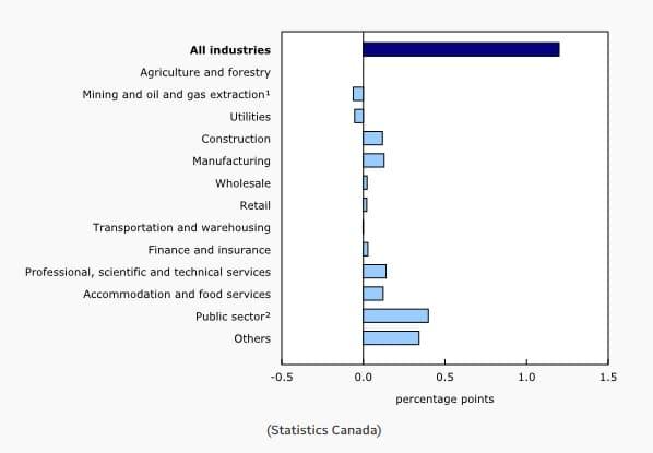 نما الاقتصاد الكندى بنسبة 1.2٪ في أغسطس مع تباطؤ وتيرة النمو