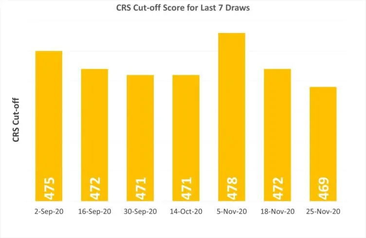 الدخول السريع فى كندا  نقاط التصنيف CRS تنخفض إلى 469