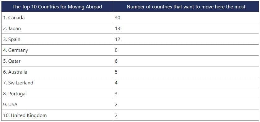 تعرف على الجنسيات التى تفضل الانتقال إلى كندا