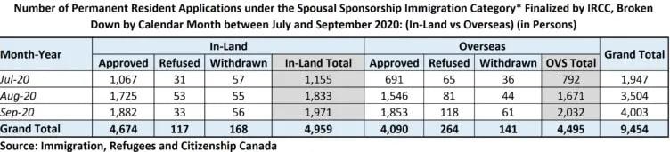 كندا تعالج المزيد من طلبات الهجرة الزوجية