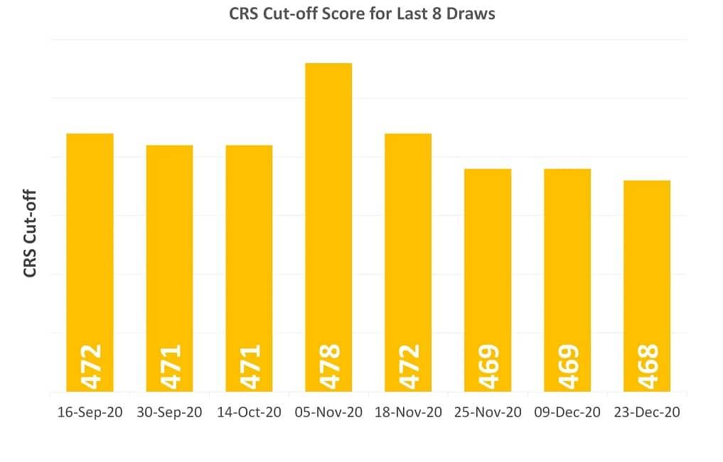 إنخفاض نقاط CRS فى السحب الأخير للدخول السريع Express Entry
