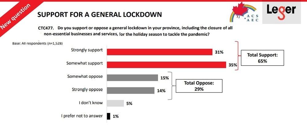 الكنديون يؤيدون عمليات الإغلاق إلى حد كبير بسبب كوفيد-19