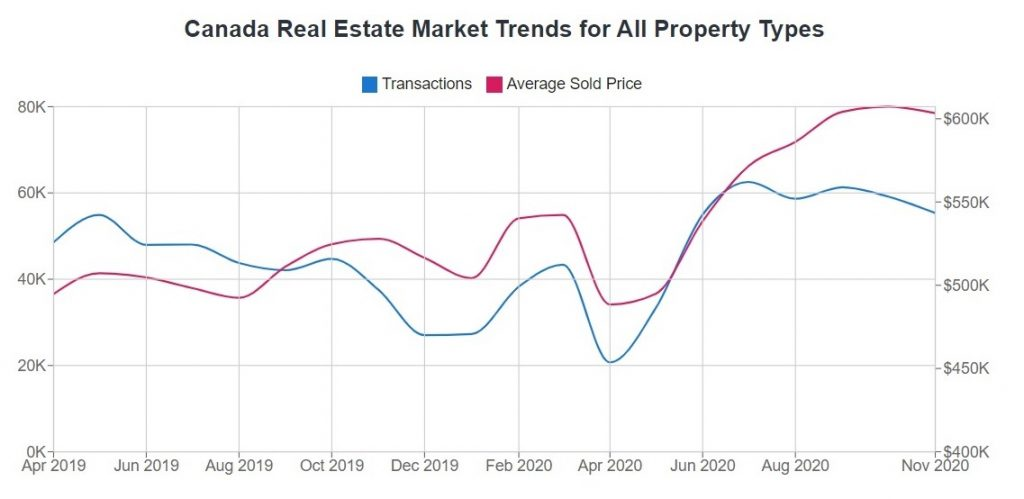 أسعار المساكن فى كندا مرتفعة فى منتصف الشتاء