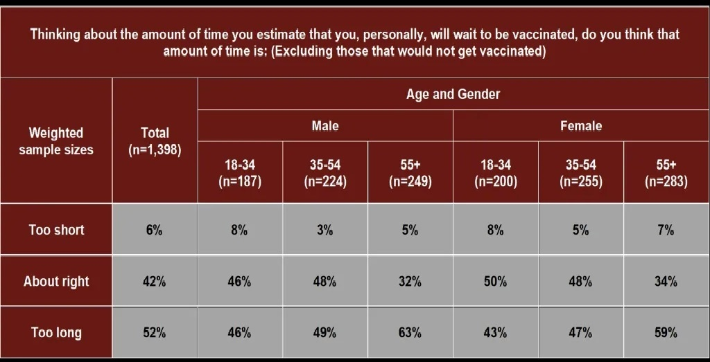 المزيد من الكنديين جاهزين وراغبين فى الحصول على اللقاحات