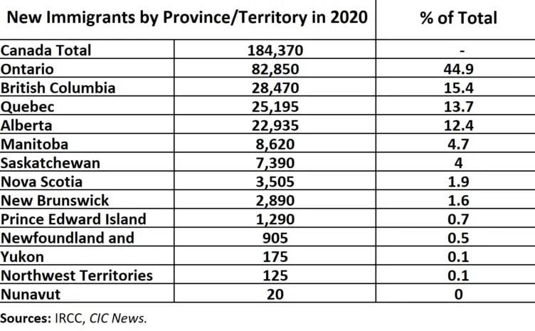 أين استقر المهاجرون الكنديون فى عام 2020