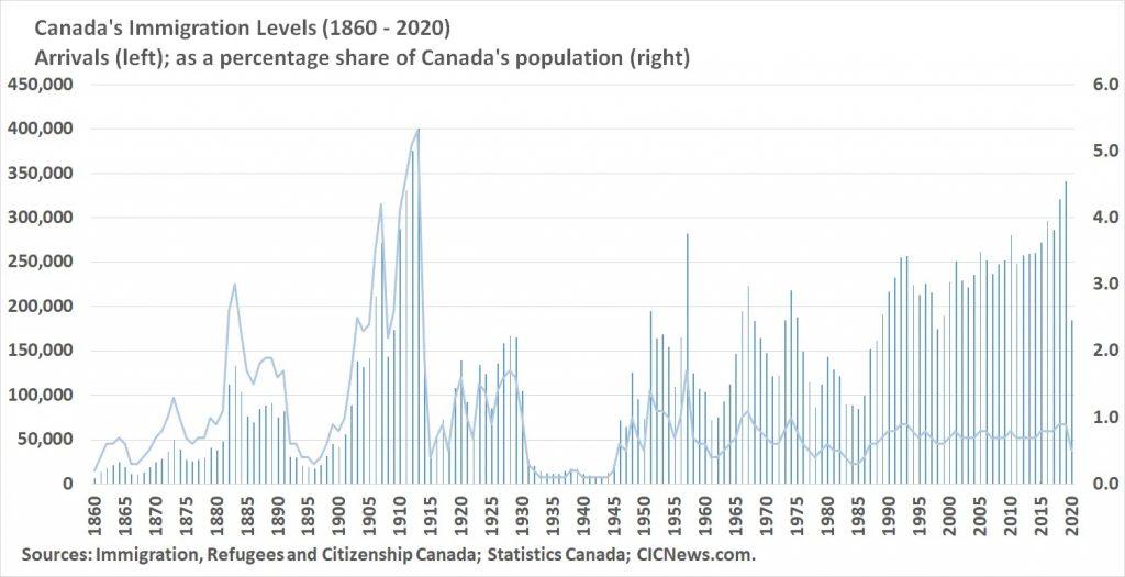 استقبلت كندا 184000 مهاجر جديد في عام 2020
