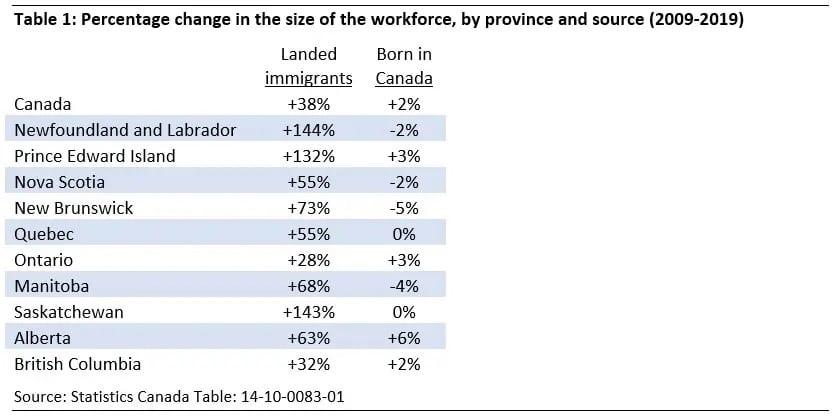 المدن الصغيرة فى كندا تجذب المزيد من المهاجرين